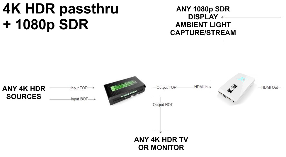HDR to SDR & Ambient Light solution | HDFury com | Connect and Fix